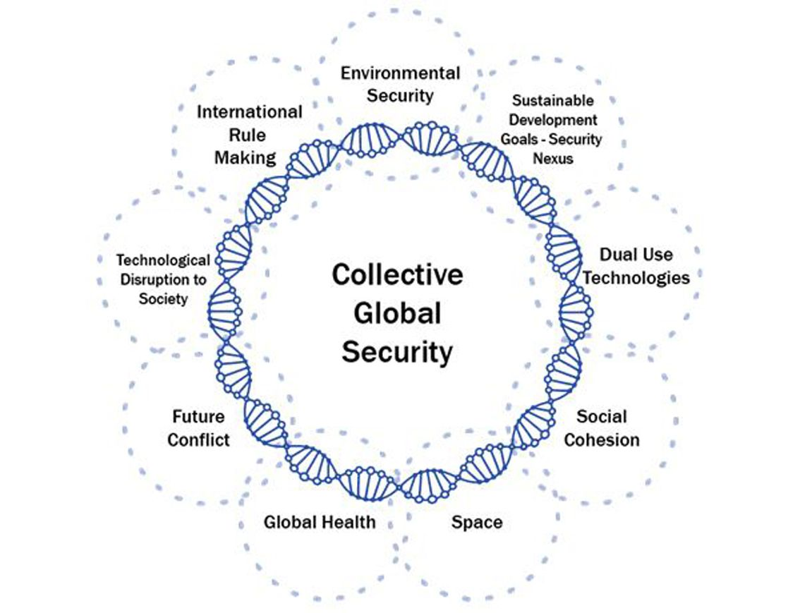 collective global security