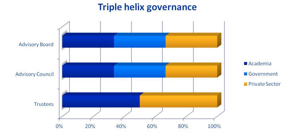 triple helix governance